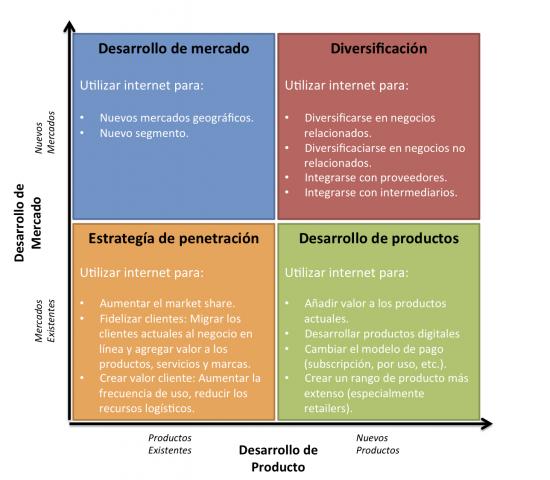 Estrategias-de-desarrollo-En-Linea-