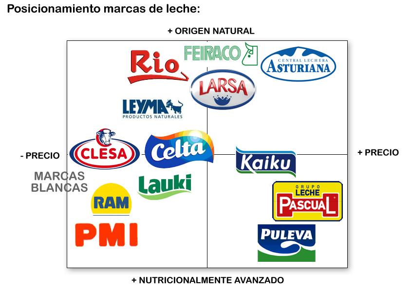 posicionamiento_marcas_leche