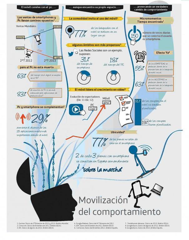 Estudio-Telefonica-Movilizacion-comportamiento-605x766