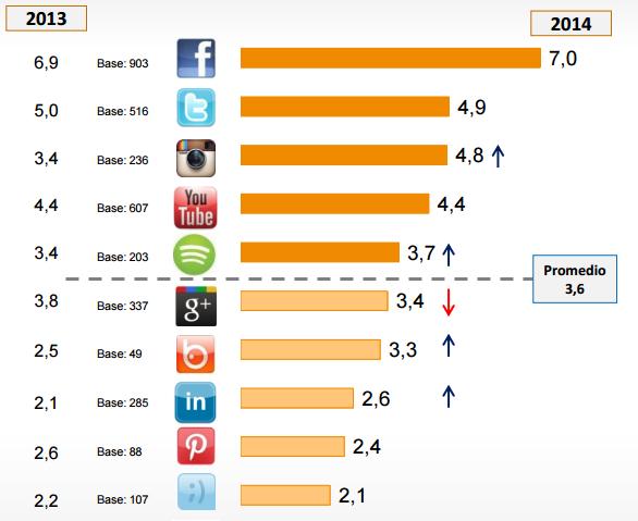 las redes sociales mas utilizadas frecuencia uso