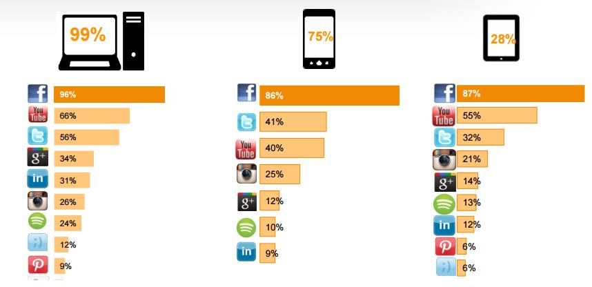 las redes sociales mas utilizadas por dispositivo