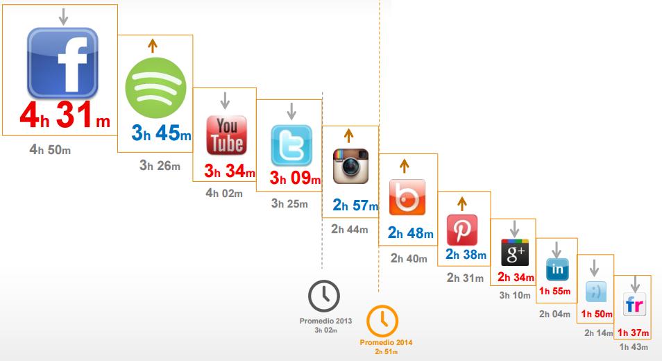 las redes sociales mas utilizadas tiempo