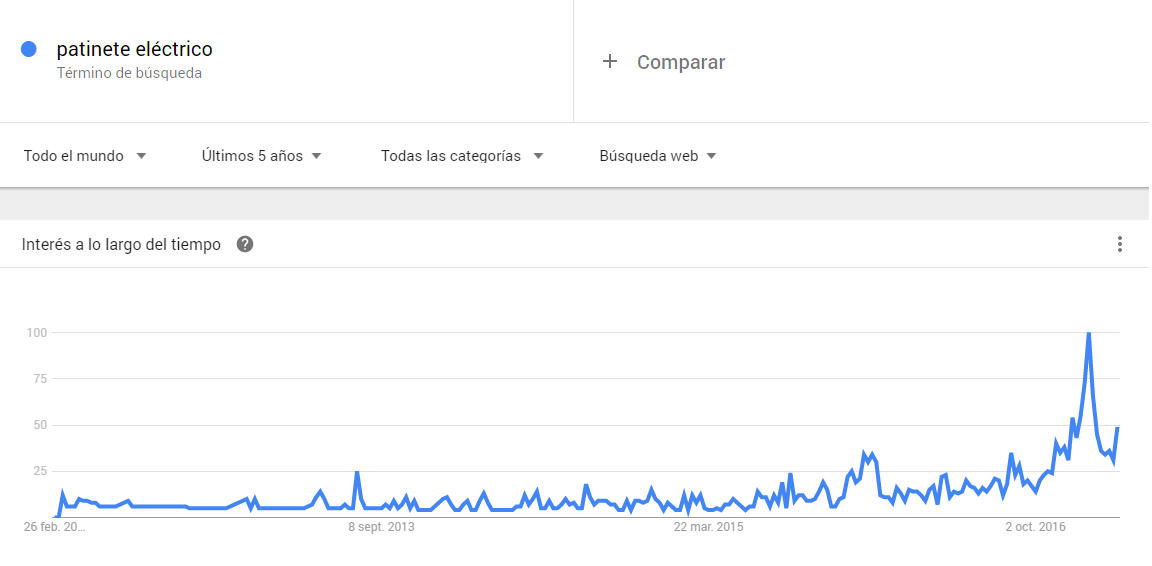 patinete electrico google trends